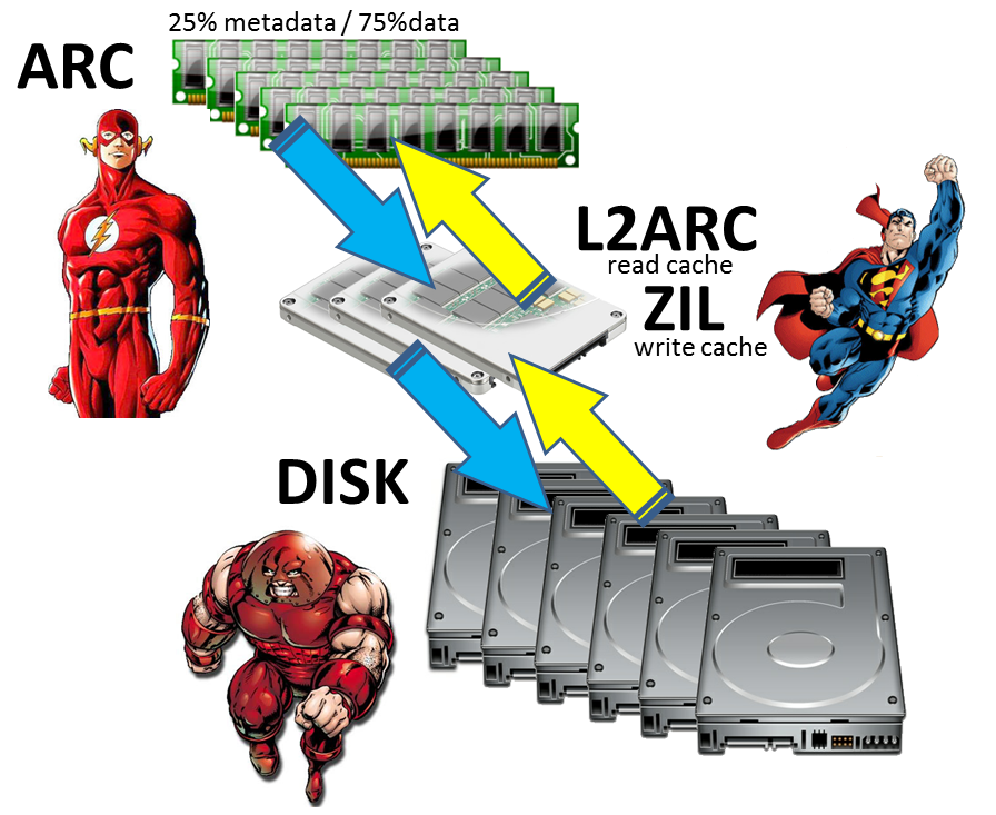 Solaris zfs file system full free software and shareware for Show zfs pool