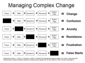 Maging Compelx change